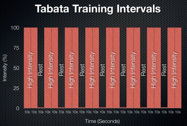 Tabata Training Intervals
